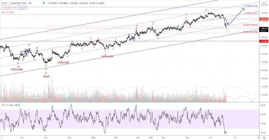 Elliott wave analysis of EUR/JPY for June 21, 2021
