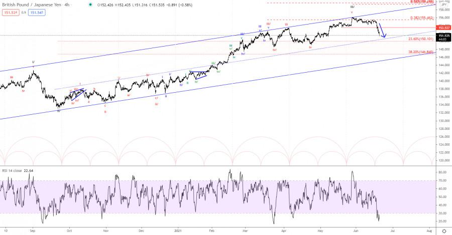 Elliott wave analysis of GBP/JPY for June 21, 2021