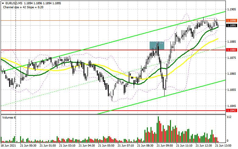 EUR/USD: план на американскую сессию 21 июня (разбор утренних сделок). Очередная попытка быков защитить рынок