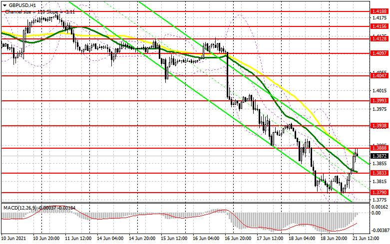 GBP/USD: план на американскую сессию 21 июня (разбор утренних сделок). Покупатели фунта решили вернуть свое. Под прицелом сопротивление 1.3888