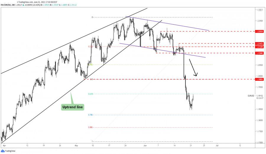 EUR/USD Bounce Back!