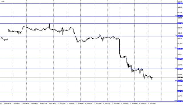 EUR/USD. 21 июня. Отчет COT. Главный экономист ЕЦБ считает, что еще рано думать о сворачивании QE