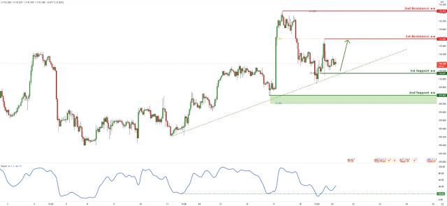 USDJPY approaching ascending trendline support, potential for bounce