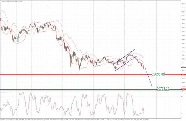 Análisis del BTC para el 21 de junio de 2021: Vendedores en control y potencial para una caída hacia $29,000