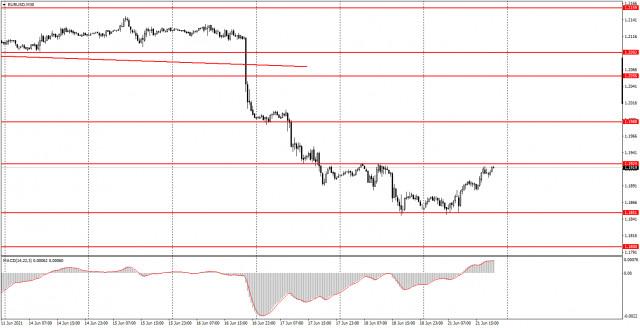 Аналитика и торговые сигналы для начинающих. Как торговать валютную пару EUR/USD 22 июня? Анализ сделок пятницы. Подготовка к торгам в понедельник.