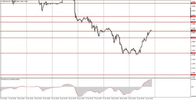 Аналитика и торговые сигналы для начинающих. Как торговать валютную пару GBP/USD 22 июня? Анализ сделок понедельника. Подготовка к торгам во вторник.