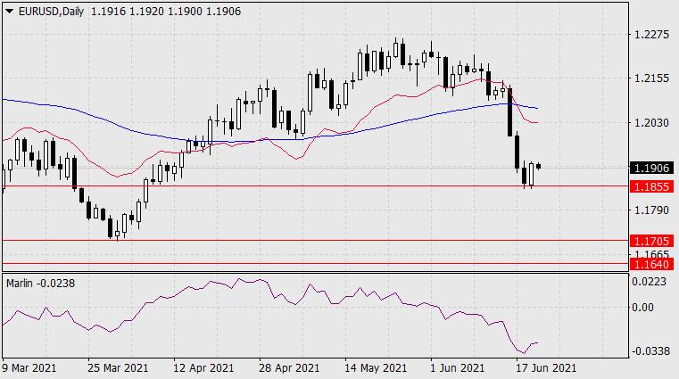 Forecast for EUR/USD on June 22, 2021