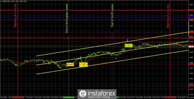 Perkiraan dan sinyal trading untuk EUR/USD pada 22 Juni. Analisis ulasan sebelumnya dan jalur lintasan pasangan ini pada hari Selasa