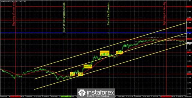 Prakiraan dan sinyal trading untuk GBP/USD pada 22 Juni. Analisis ulasan sebelumnya dan arah pasangan pada Selasa.