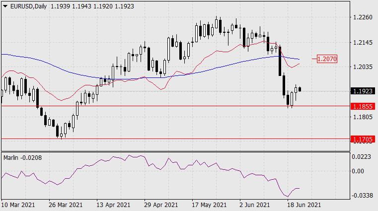 Forecast for EUR/USD on June 23, 2021