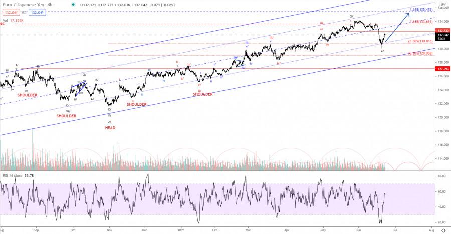Elliott wave analysis of EUR/JPY for June 23, 2021