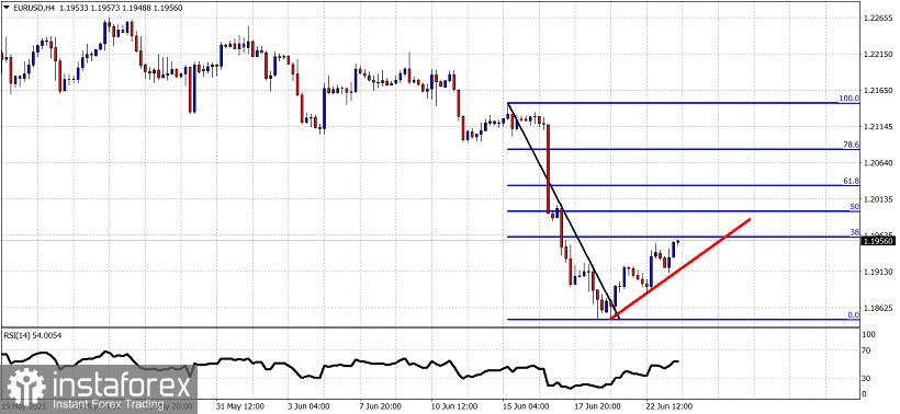 EURUSD shows reversal signs