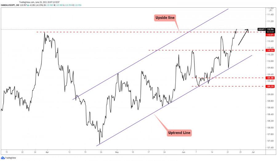 USD/JPY Towards Fresh New Highs!