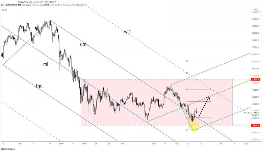 Bitcoin Bullish Reversal Pattern