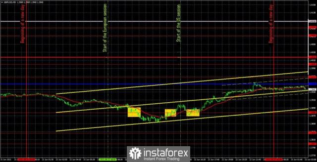Perkiraan dan sinyal trading untuk GBP/USD pada 23 Juni. Analisis ulasan sebelumnya dan jalur lintas GBP/USD pada hari Rabu