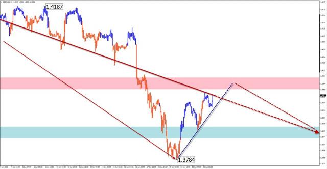 Analisis wave sederhana dan perkiraan untuk GBP/USD, AUD/USD, USD/JPY, GOLD pada 23 Juni