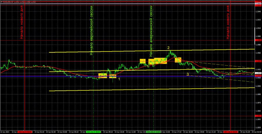 Прогноз и торговые сигналы по EUR/USD на 24 июня. Детальный…