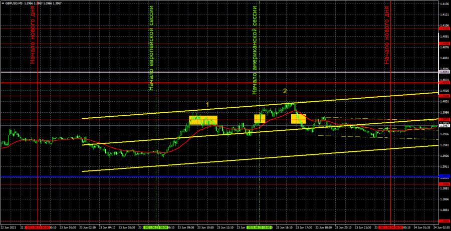 Прогноз и торговые сигналы по GBP/USD на 24 июня. Детальный…