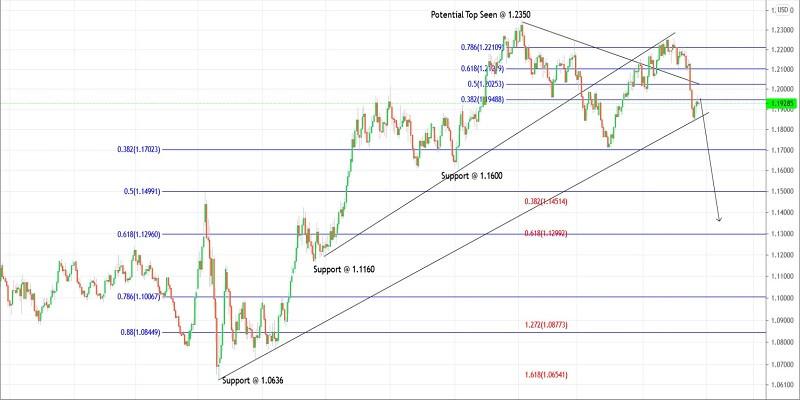 Trading plan for EURUSD for June 24, 2021