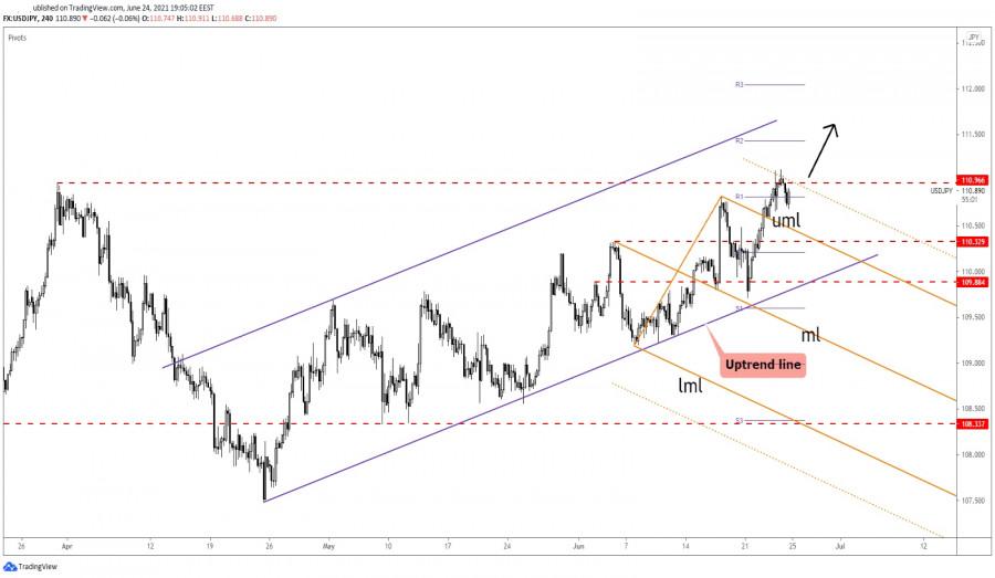 USD/JPY Upside Breakout In View
