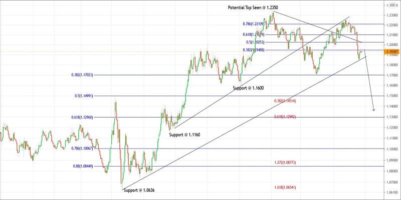 Trading plan for EURUSD for June 25, 2021