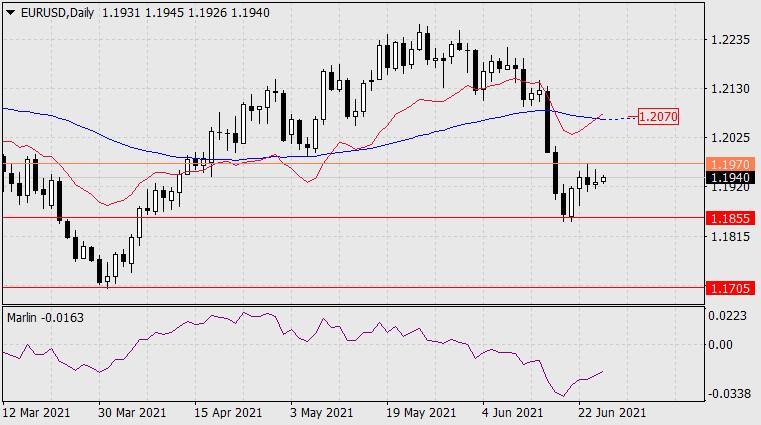 Forecast for EUR/USD on June 25, 2021