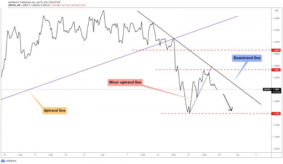 GBP/USD Downside Momentum!