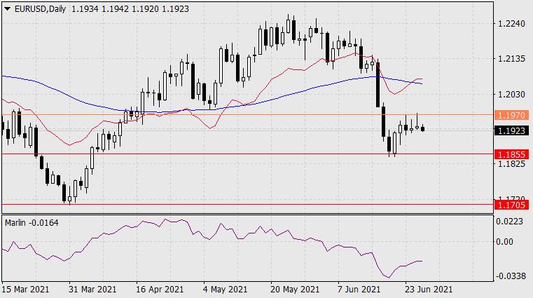 Forecast for EUR/USD on June 28, 2021