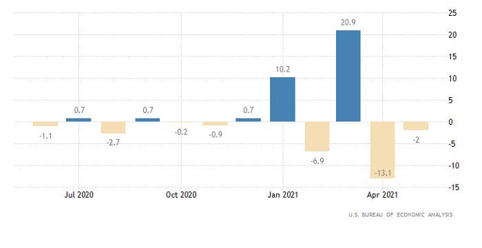 Hot forecast for EUR/USD on June 28, 2021