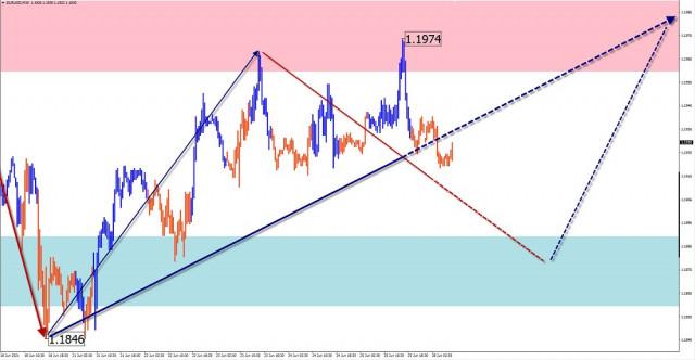 Analisis wave sederhana dan perkiraan untuk EUR/USD, GBP/USD, USD/CHF, USD/CAD, GBP/JPY pada 28 Juni