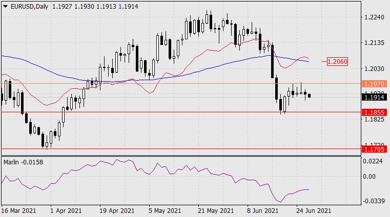 Forecast for EUR/USD on June 29, 2021