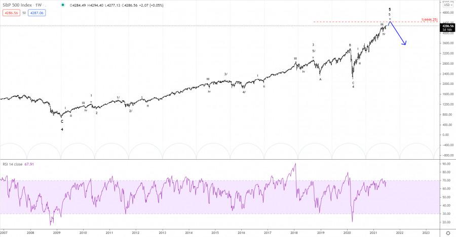 Elliott wave analysis of S&P 500 for June 29, 2021