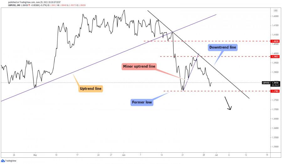 GBP/USD Larger Drop?