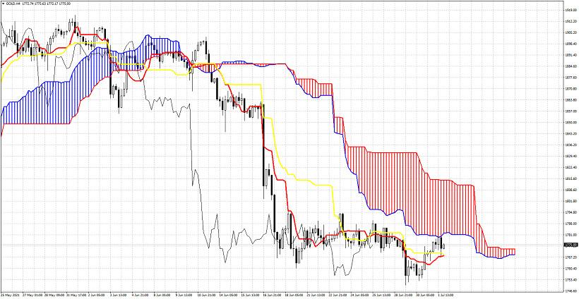 Ichimoku cloud indicator analysis of Gold for July 1, 2021