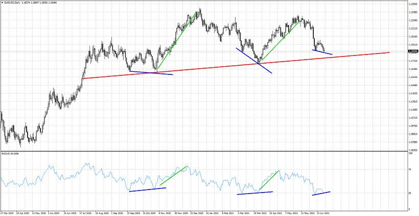 Can EURUSD start a new upward move to 1.22?