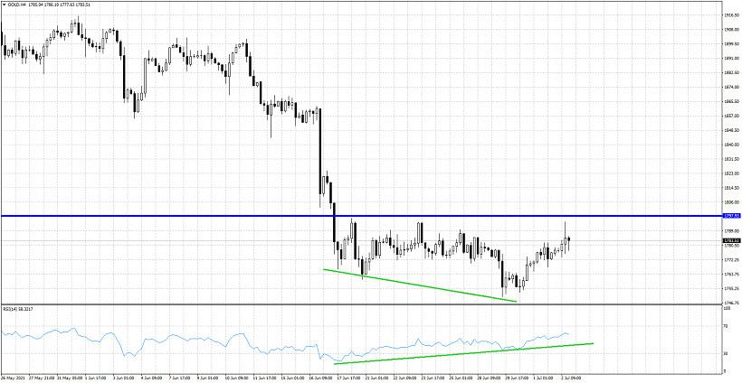 Short-term analysis on Gold