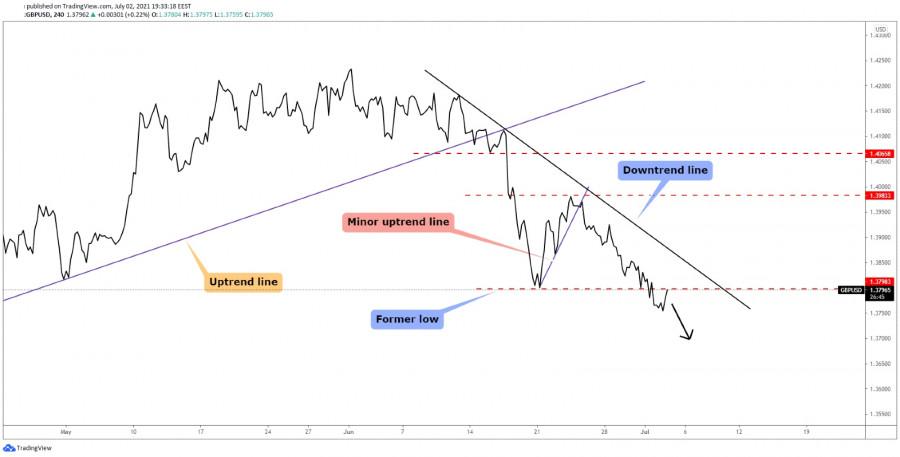 GBP/USD Further Drop Still Possible!