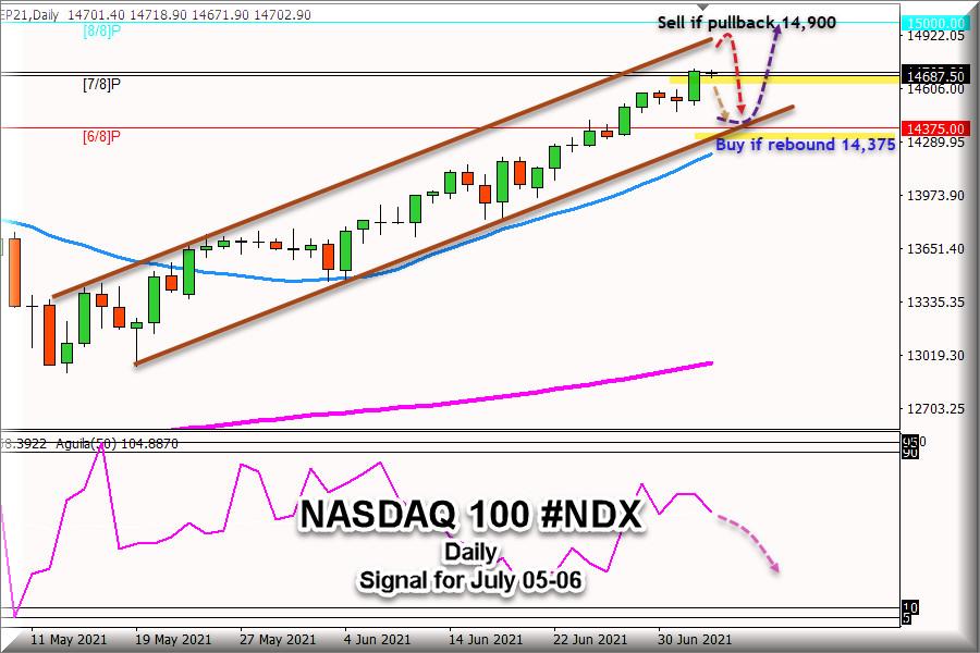 Trading Signal for Nasdaq 100 #NDX, for July 05 - 06, 2021: Bearish Reversal