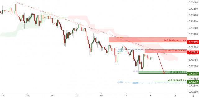 AUDCAD facing bearish pressure, potential for further downside!