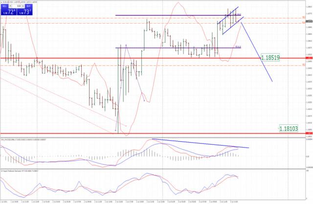 Análisis del EUR/USD el 5 de julio de 2021: agotamiento de los compradores y potencial de caída hacia 1,1850