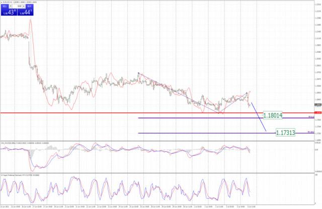 Análisis del EUR/USD para el 6 de julio de 2021. Potencial de una caída más alta hacia 1,1730
