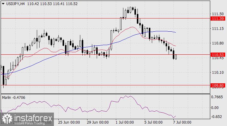 Exchange Rates 07.07.2021 analysis