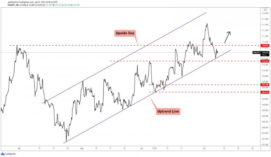 USD/JPY Uptrend Still Intact!