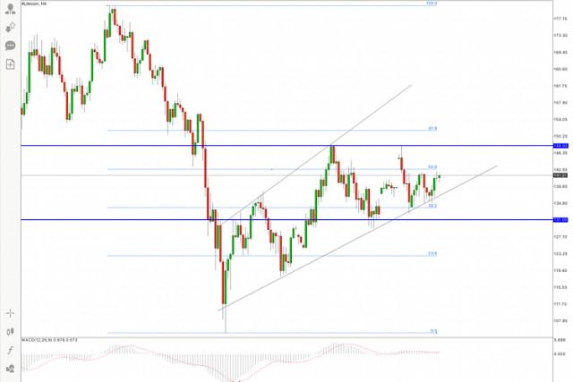 Litecoin price analysis for 7 July