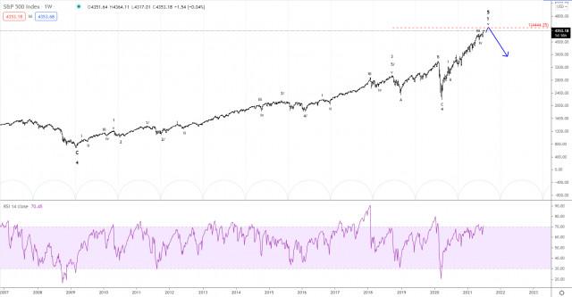 Phân tích sóng Elliott của S&P 500 vào ngày 8 tháng 7 năm 2021