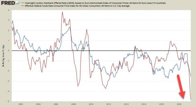 FOMC 认为没有理由改变修辞,实际收益率下降,美元承压。 美元、欧元、英镑概述