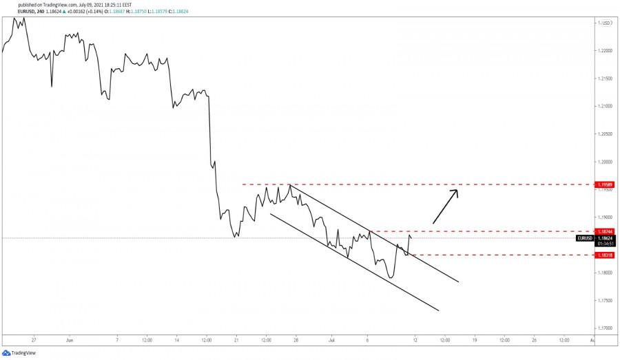 EUR/USD Upside Movement Underway!