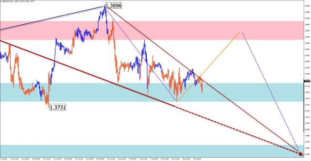 Analisis wave sederhana dan perkiraan untuk GBP/USD, AUD/USD, USD/CHF, GOLD pada 9 Juli