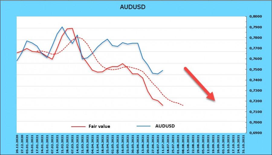 Банк ANZ прогнозирует рост ставки в Новой Зеландии уже в ноябре, инвесторы пока не реагируют. Обзор USD, NZD, AUD