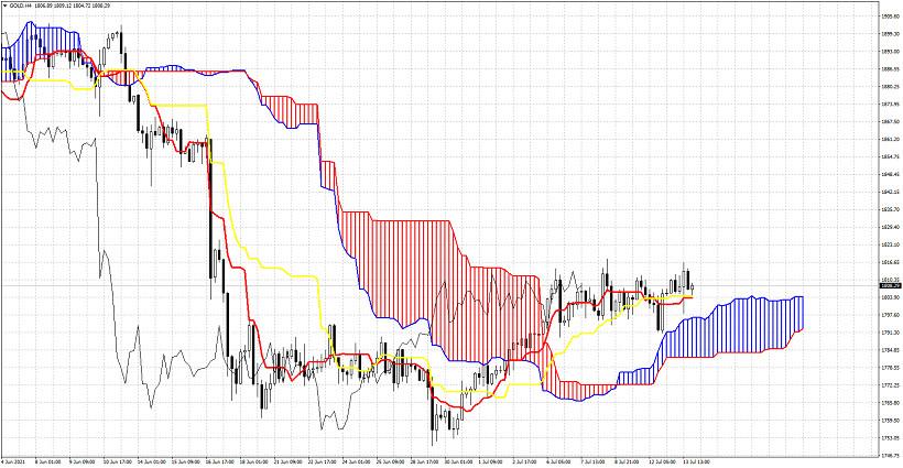 Ichimoku cloud indicator analysis of Gold for July 13, 2021